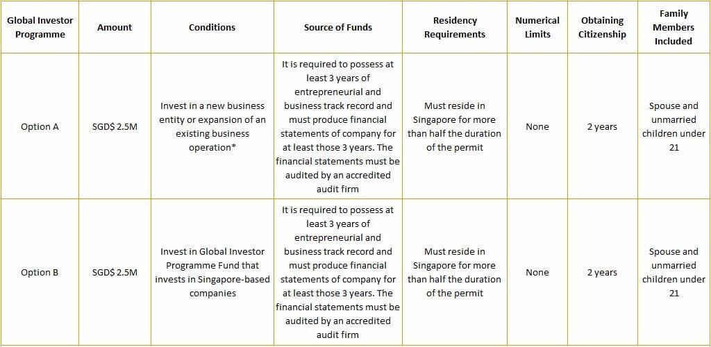 Singapore investment visa dublin all ireland winning managers investment