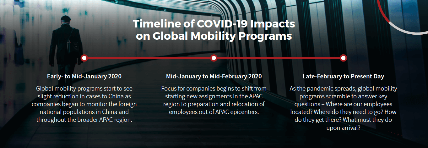 COVID-19 Timeline on Global Mobility Programs